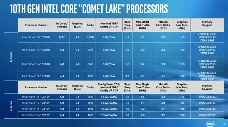Intel-Comet-Lake-processors -specs