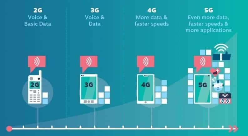 Connectivity Generations