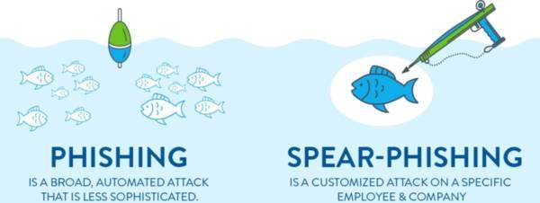 Phishing Vs Spear Phishing